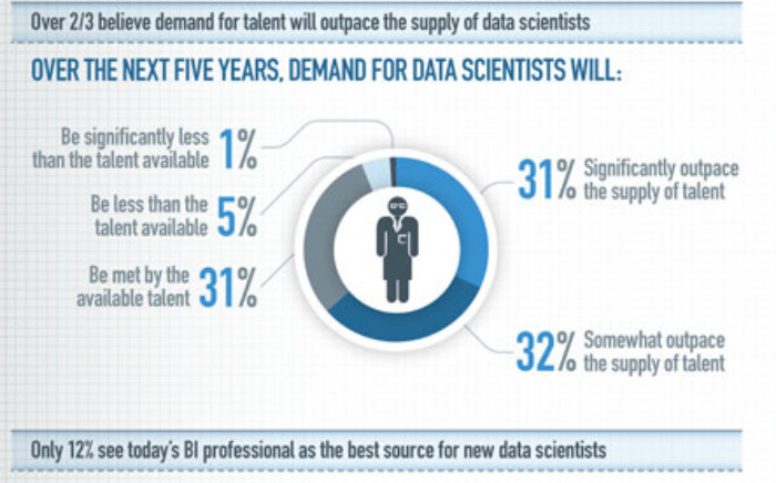 - What is a data scientist?