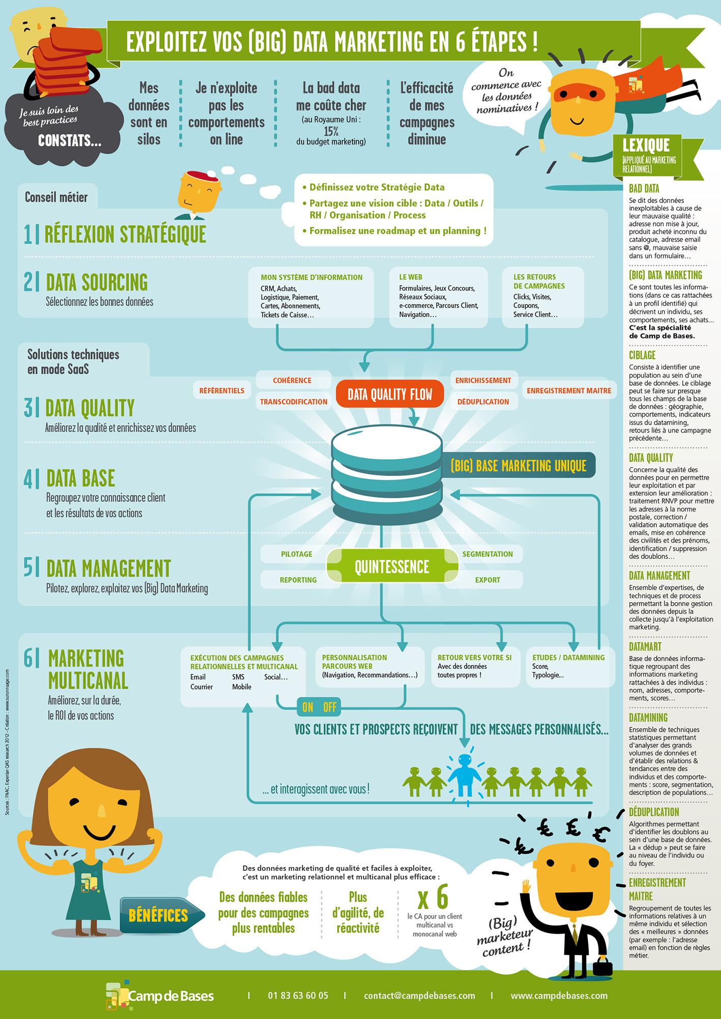 infographie crée par camp de base