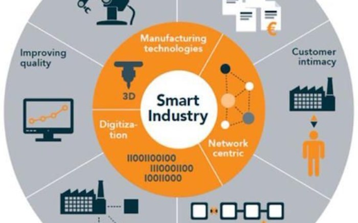 Smart manufacturing - SMART INDUSTRIE