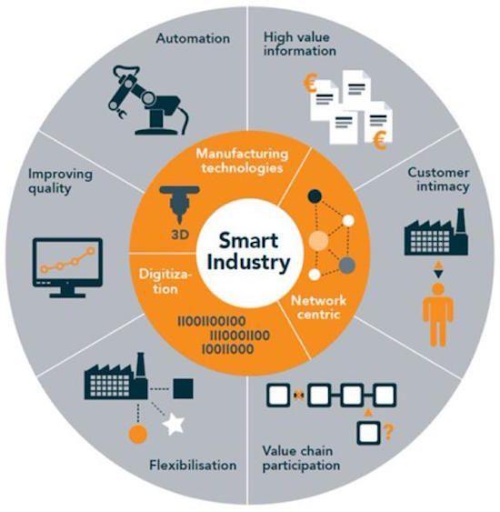 (Français) Smart manufacturing - SMART INDUSTRIE